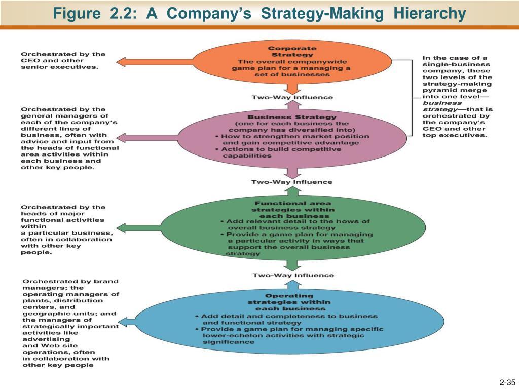 manage operational plan 2 essay