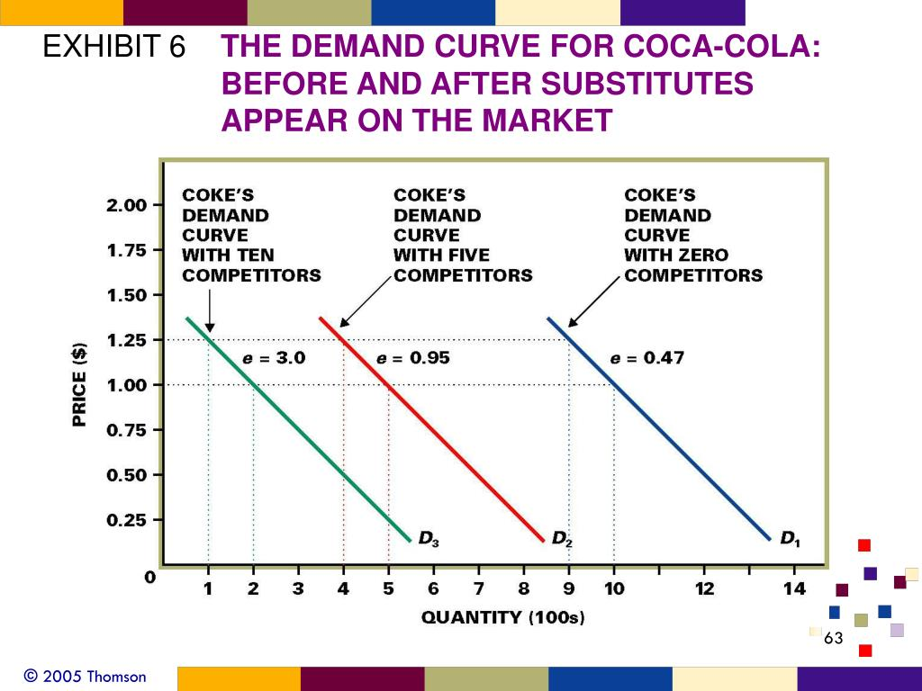 demand and the demand curve