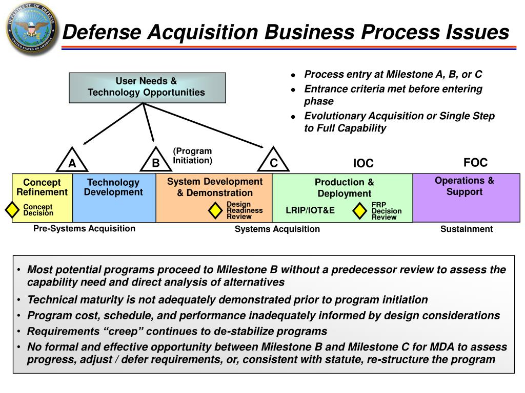 Defense Acquisition Business Process Issues