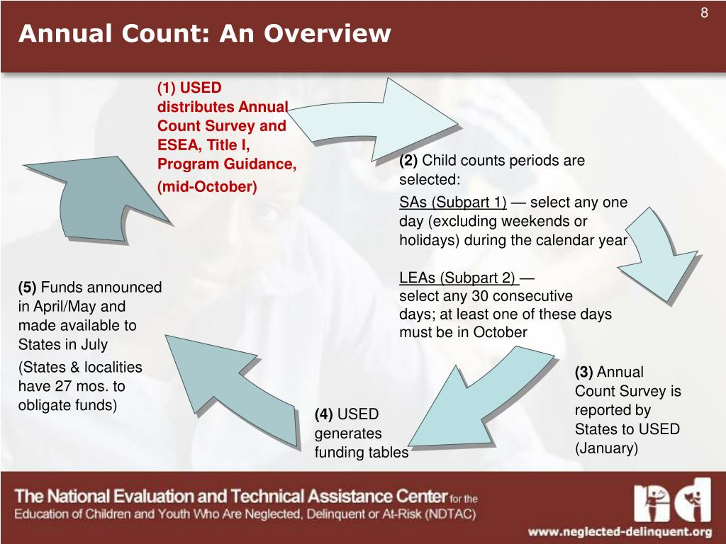 Annual Count: An Overview