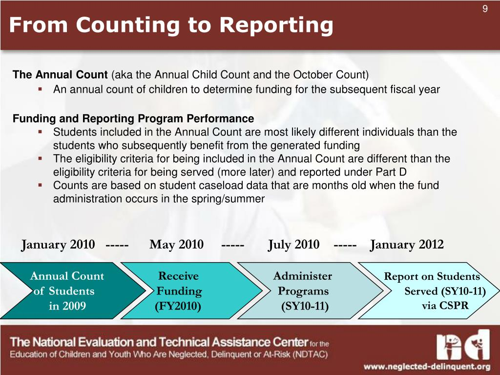 From Counting to Reporting