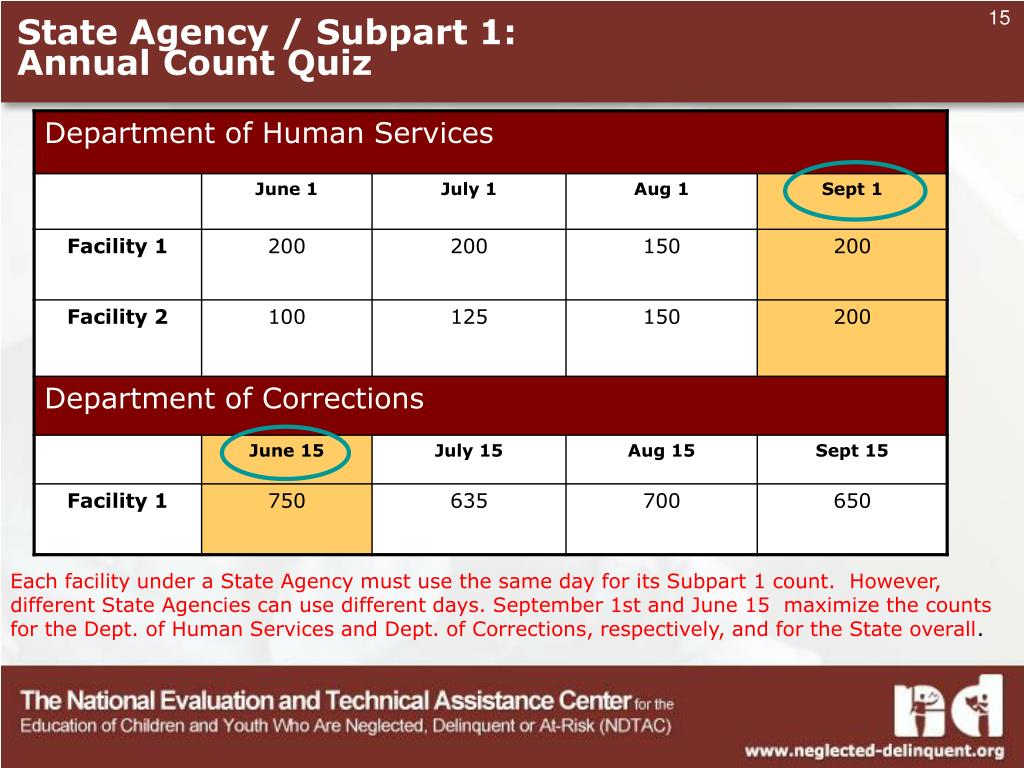 State Agency / Subpart 1: