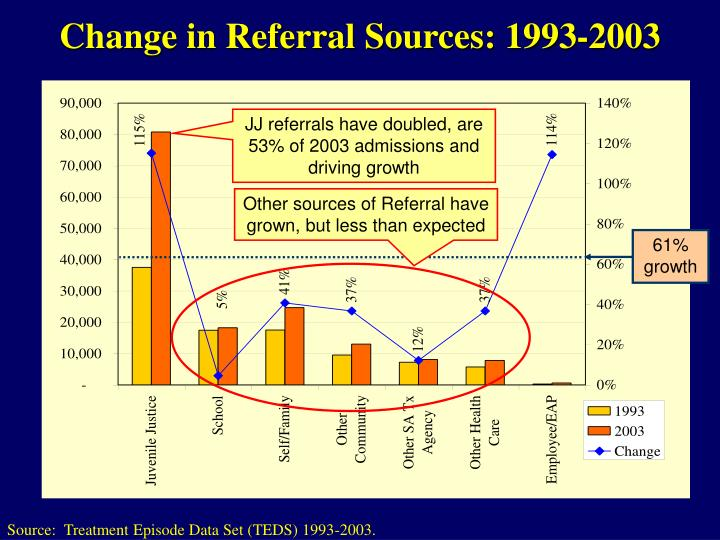 Other sources of Referral have grown, but less than expected
