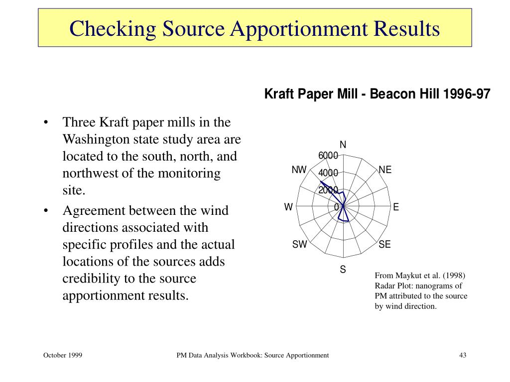 Checking Source Apportionment Results