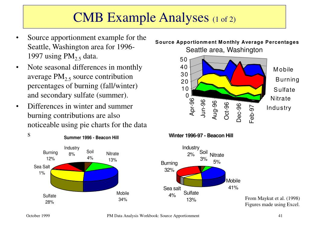 CMB Example Analyses
