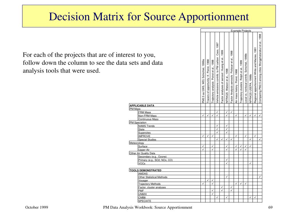 Decision Matrix for Source Apportionment