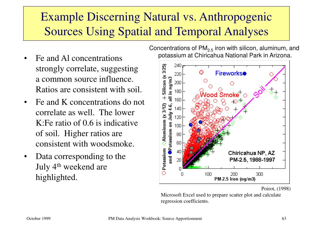 Example Discerning Natural vs. Anthropogenic Sources Using Spatial and Temporal Analyses