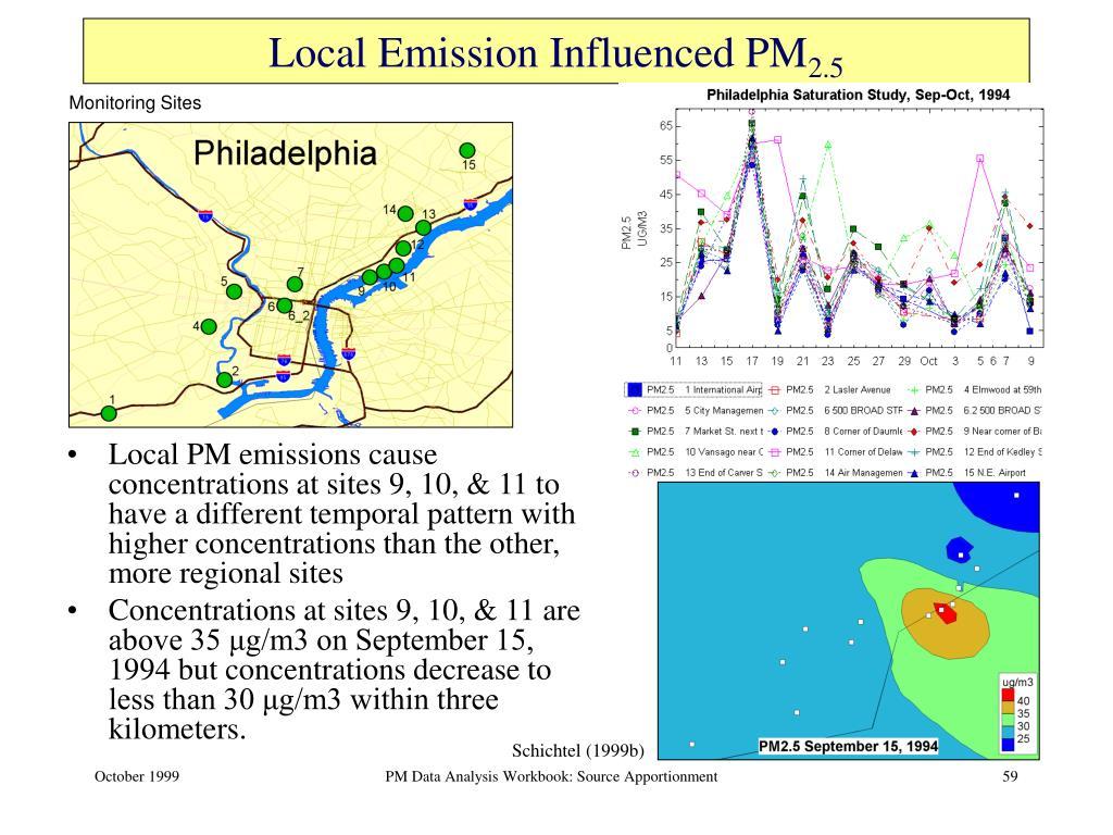 Local Emission Influenced PM