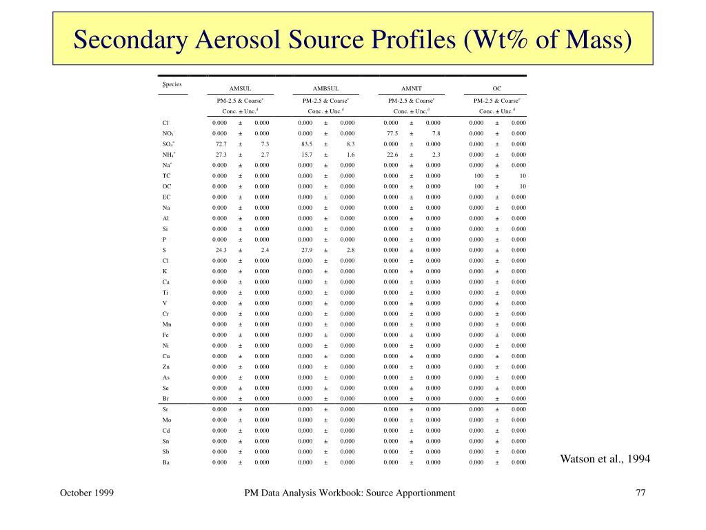 Secondary Aerosol Source Profiles (Wt% of Mass)