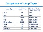 comparison of lamp types