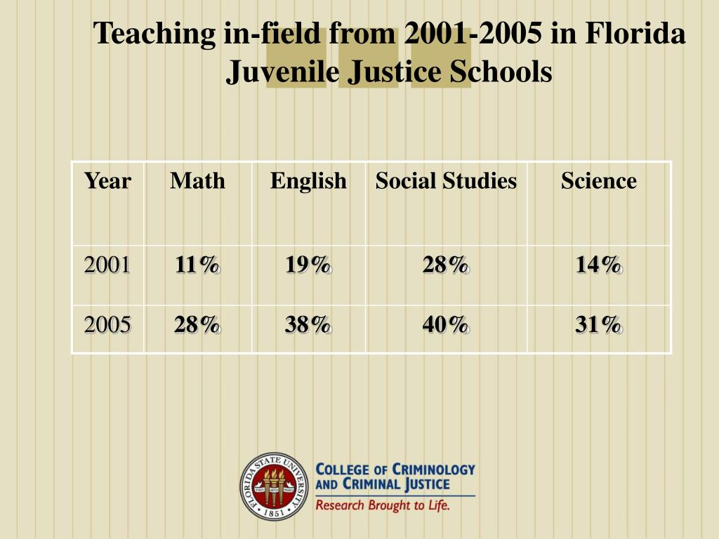Teaching in-field from 2001-2005 in Florida Juvenile Justice Schools