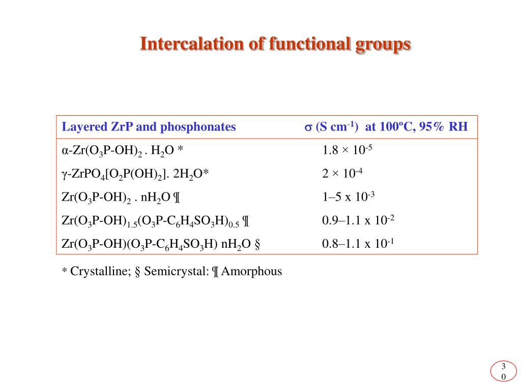 Intercalation of functional groups