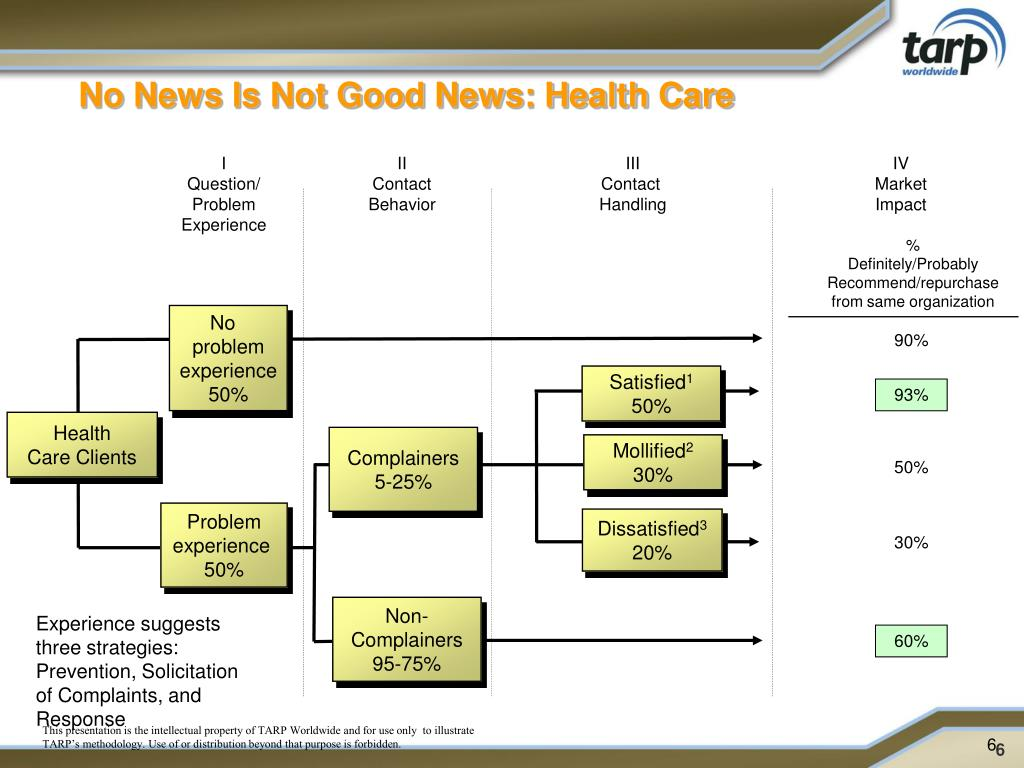 No News Is Not Good News: Health Care
