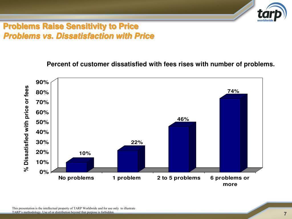 Problems Raise Sensitivity to Price