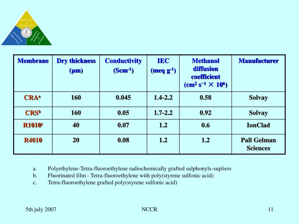 Polyethylene-Tetra-fluoroethylene radiochemically grafted sulphonyls-supliers