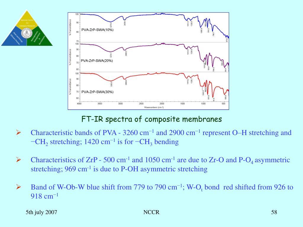 FT-IR spectra of composite membranes