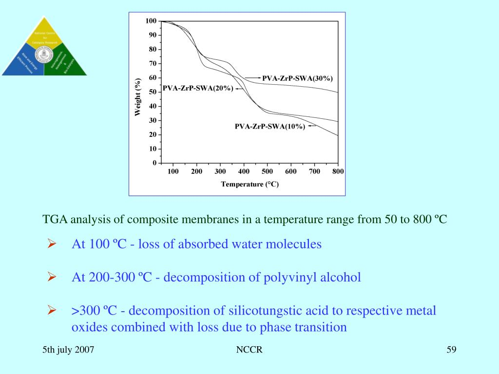 TGA analysis of composite membranes in a temperature range from 50 to 800 ºC