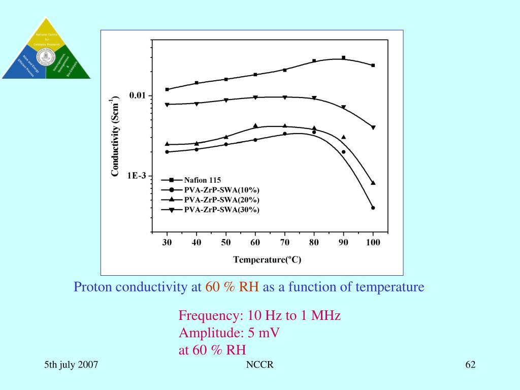 Proton conductivity at
