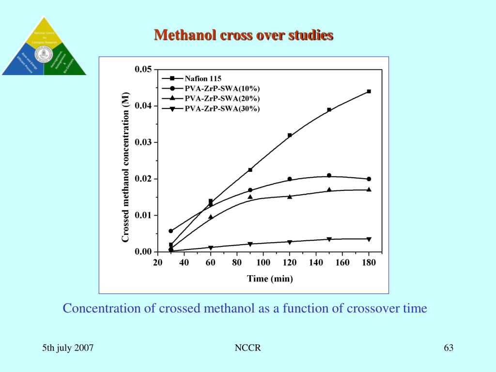 Methanol cross over studies
