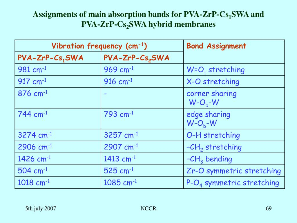 Assignments of main absorption bands for PVA-ZrP-Cs