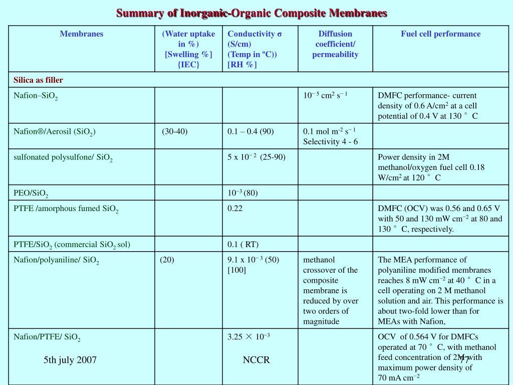 Summary of Inorganic-Organic Composite Membranes