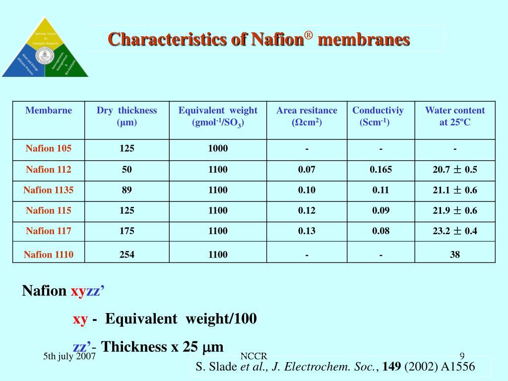 Characteristics of Nafion