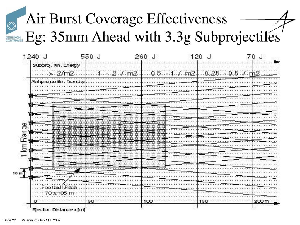 Air Burst Coverage Effectiveness                  Eg: 35mm Ahead with 3.3g Subprojectiles