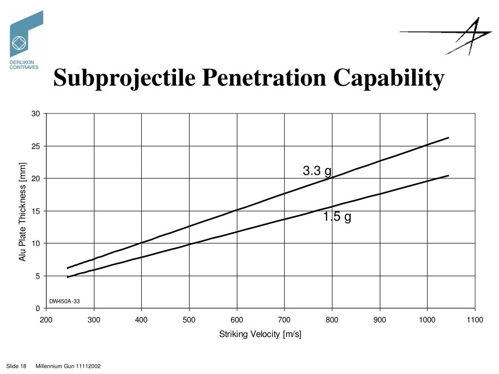 Subprojectile Penetration Capability