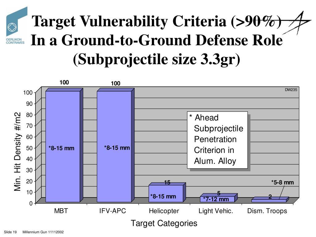 Target Vulnerability Criteria (>90%)