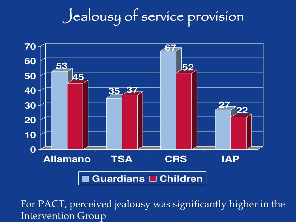 Jealousy of service provision