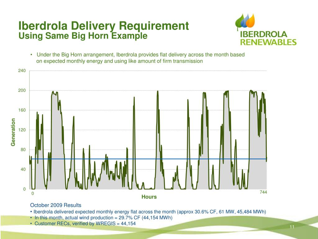 Iberdrola Delivery Requirement