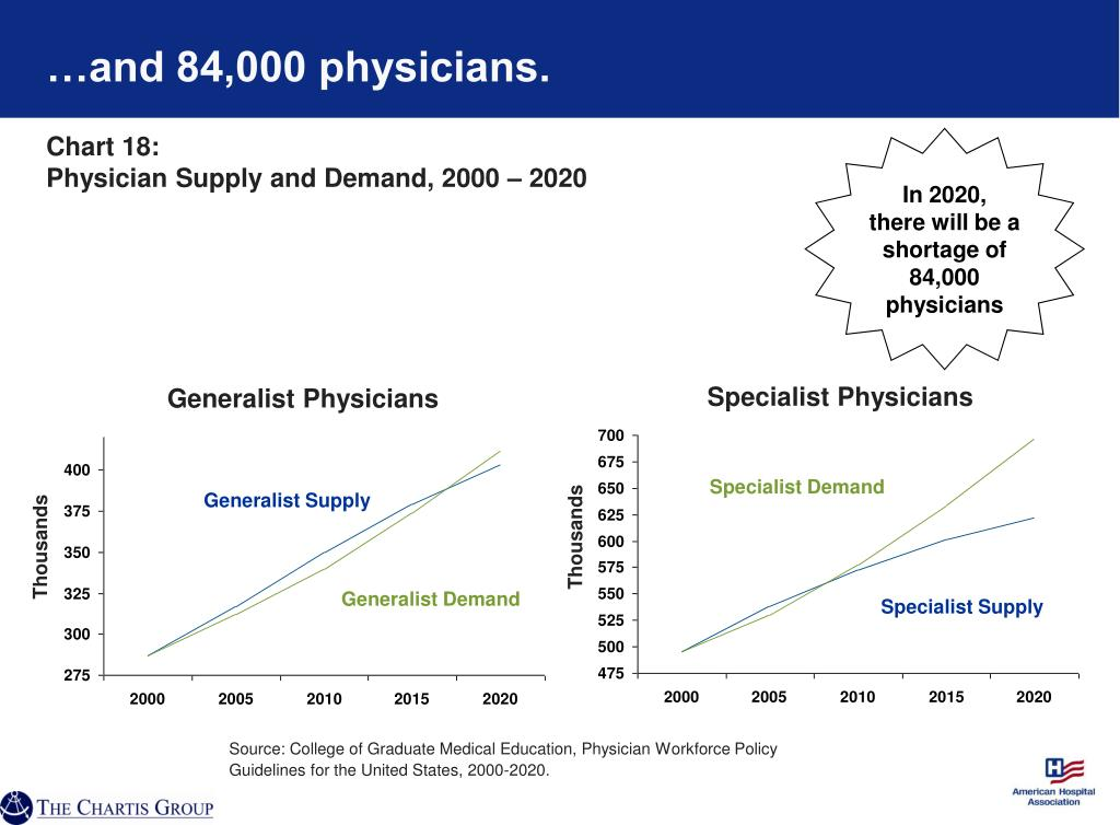 …and 84,000 physicians.