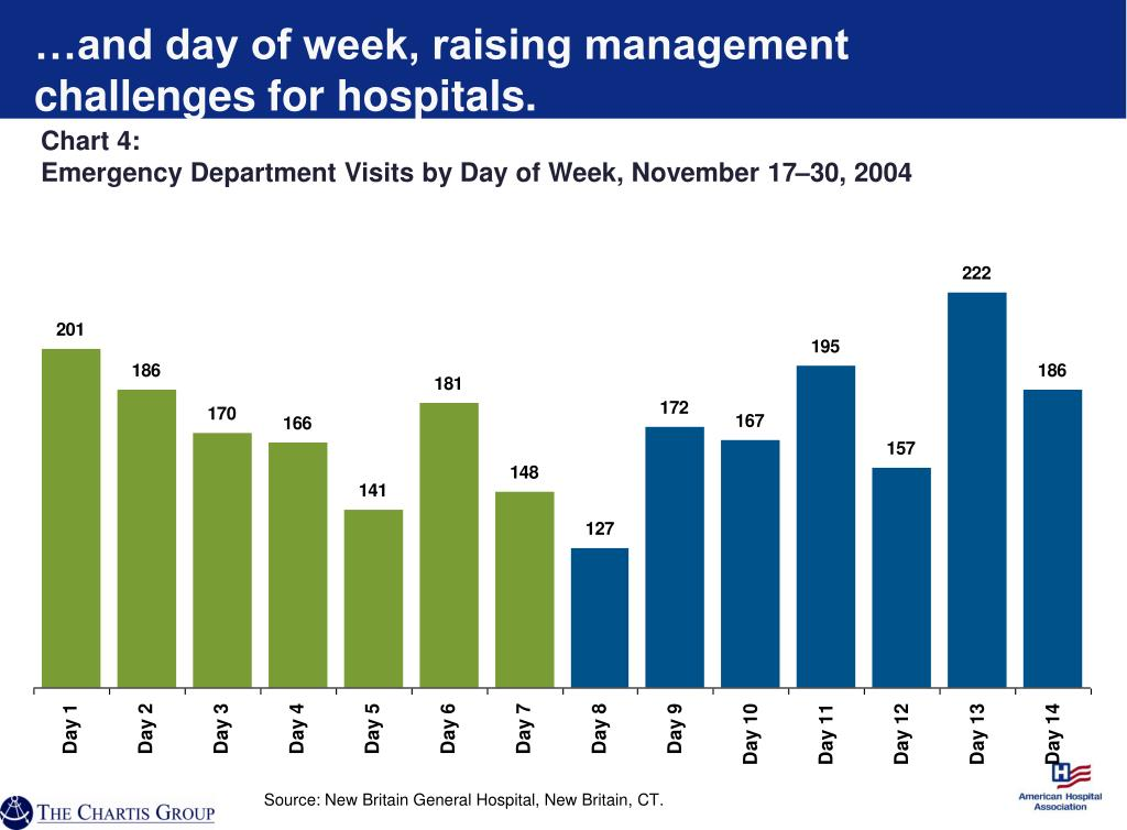 …and day of week, raising management challenges for hospitals.