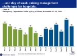 and day of week raising management challenges for hospitals