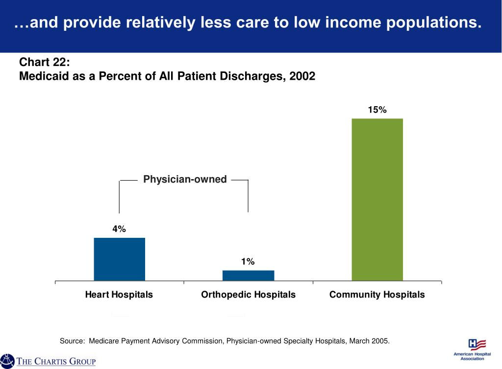 …and provide relatively less care to low income populations.