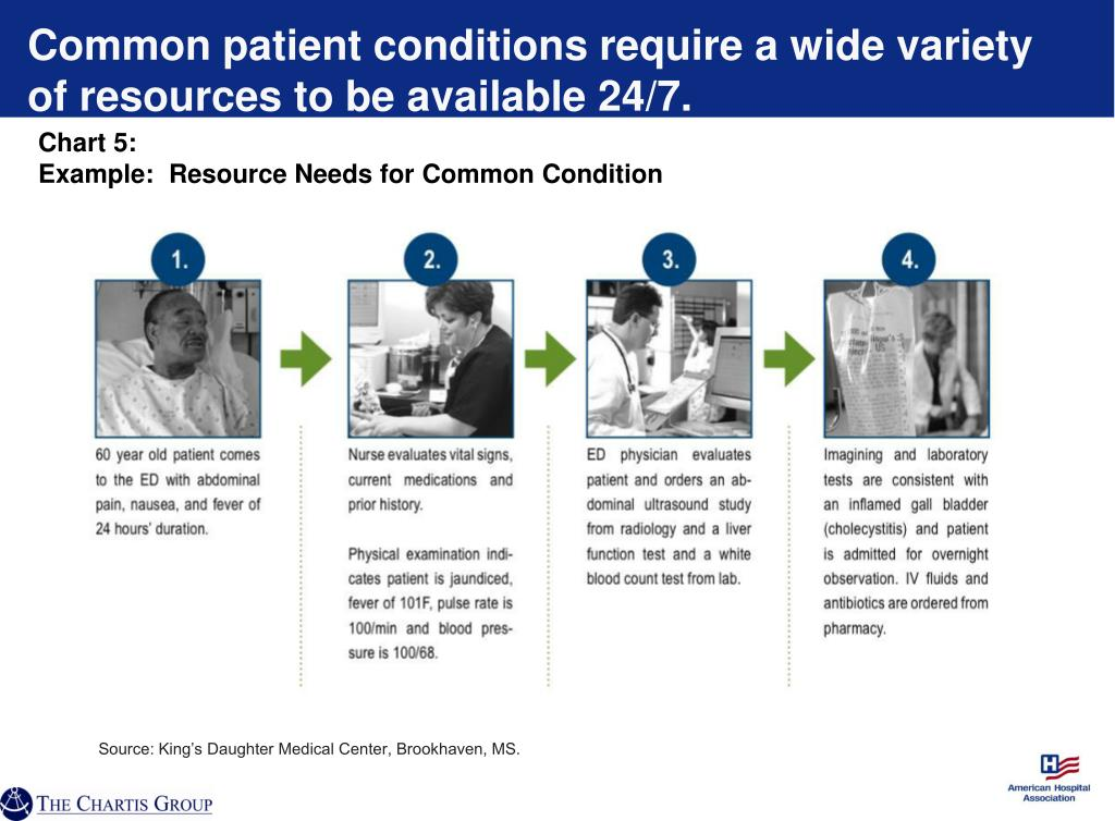 Common patient conditions require a wide variety of resources to be available 24/7.