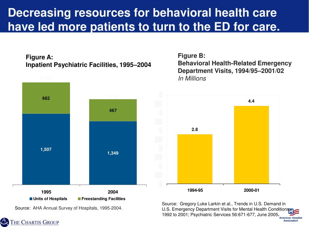 Decreasing resources for behavioral health care have led more patients to turn to the ED for care.