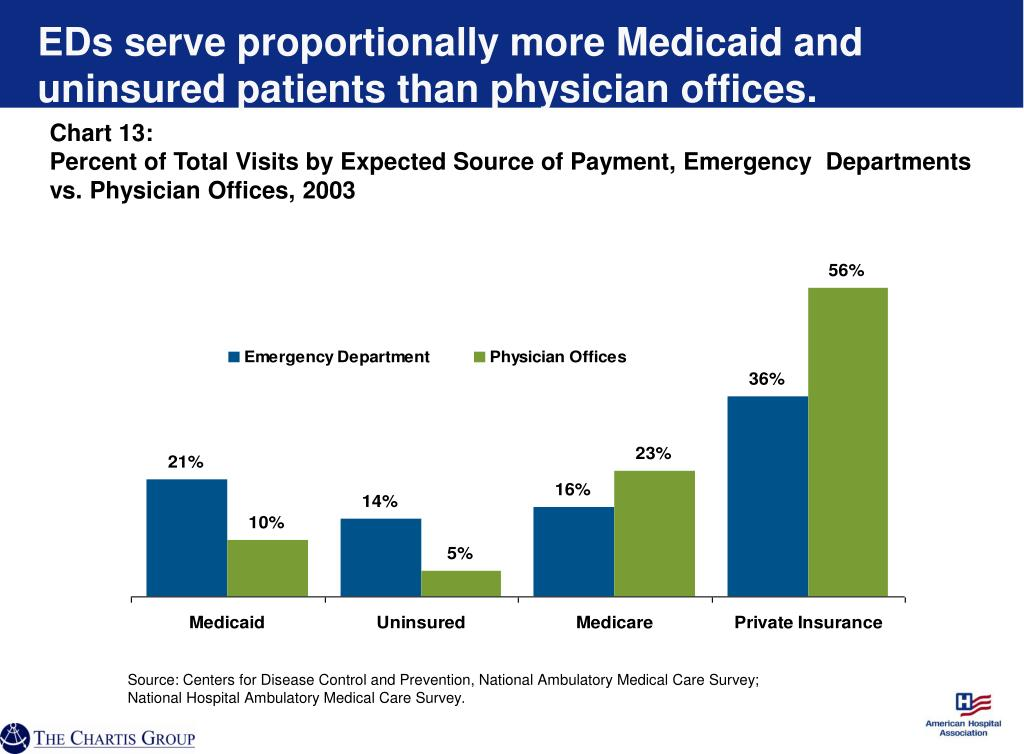 EDs serve proportionally more Medicaid and uninsured patients than physician offices.