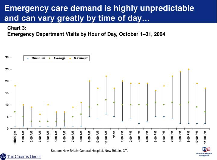 Emergency care demand is highly unpredictable and can vary greatly by time of day