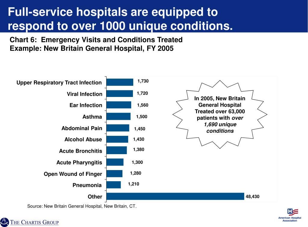 Full-service hospitals are equipped to respond to over 1000 unique conditions.
