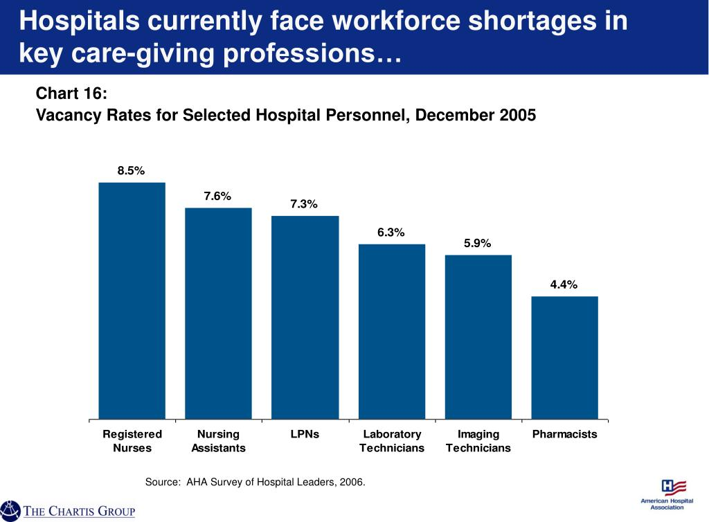 Hospitals currently face workforce shortages in key care-giving professions…