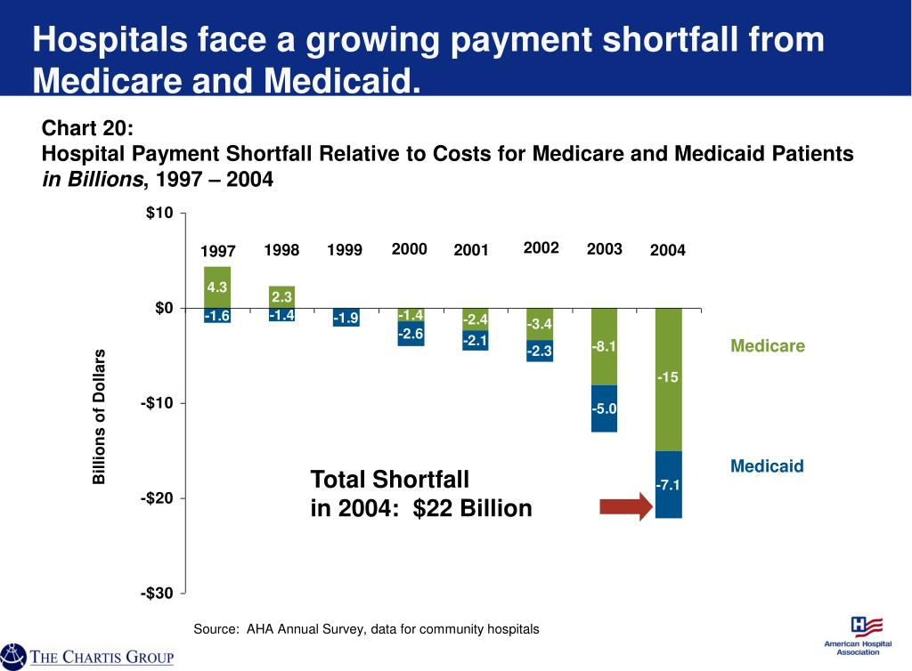Hospitals face a growing payment shortfall from Medicare and Medicaid.
