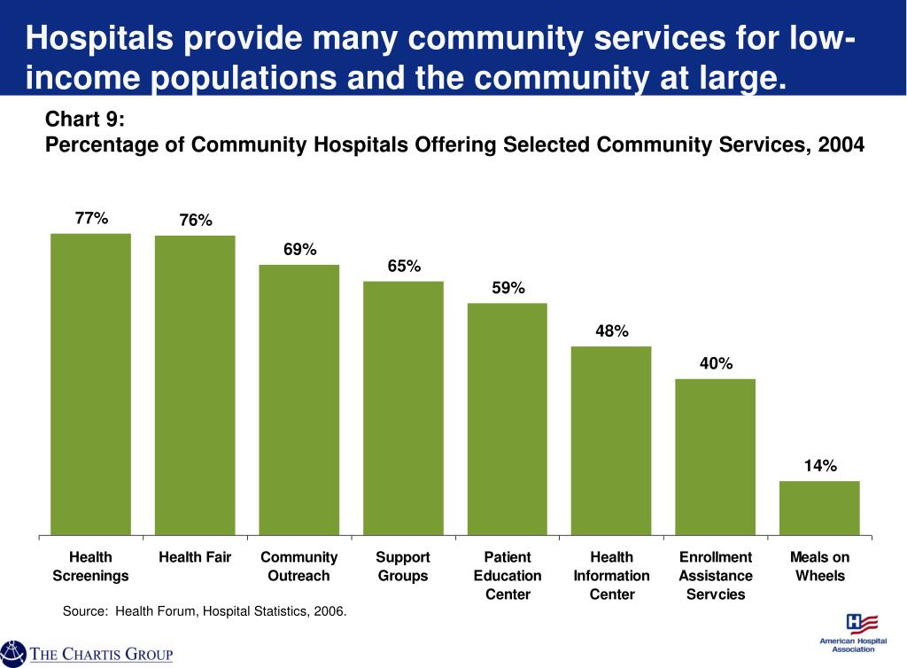 Hospitals provide many community services for low-income populations and the community at large.