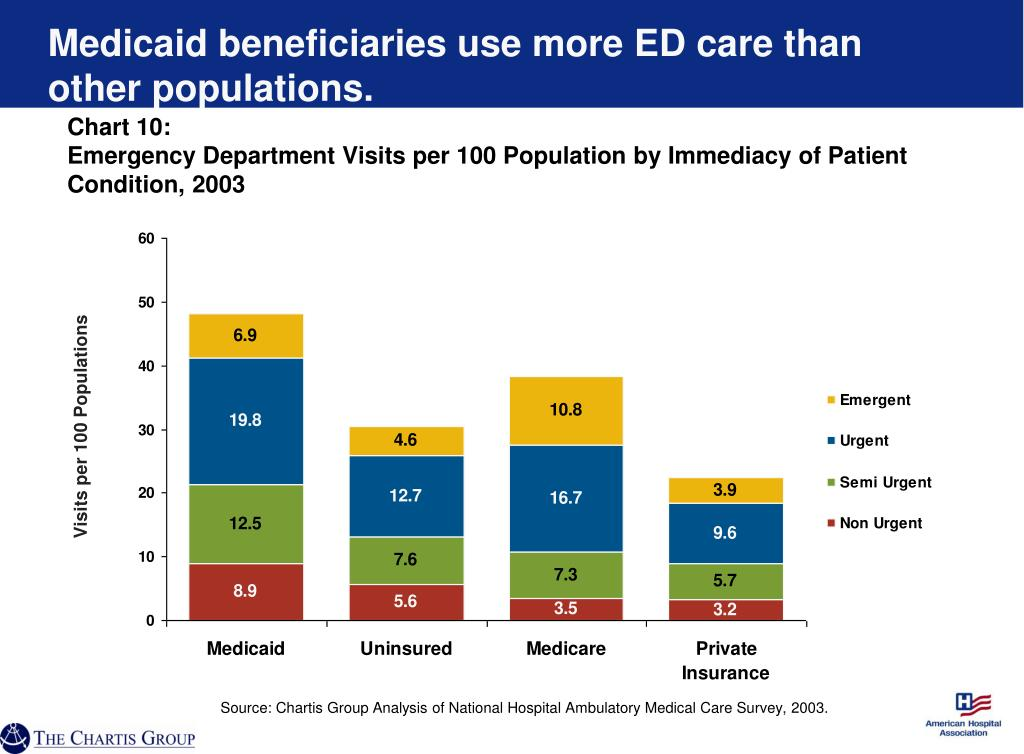 Medicaid beneficiaries use more ED care than other populations.