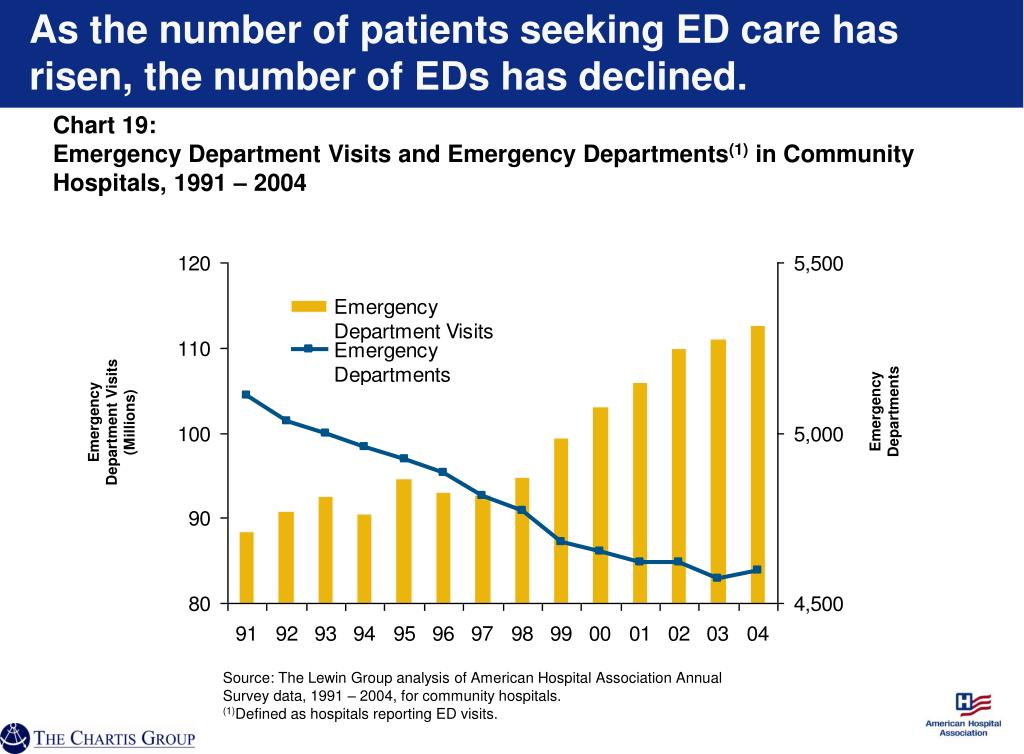 As the number of patients seeking ED care has risen, the number of EDs has declined.