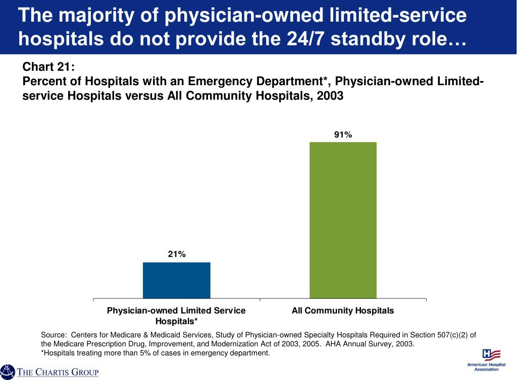 The majority of physician-owned limited-service hospitals do not provide the 24/7 standby role…