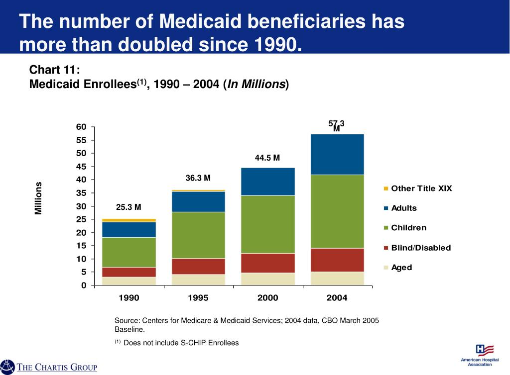 The number of Medicaid beneficiaries has more than doubled since 1990.