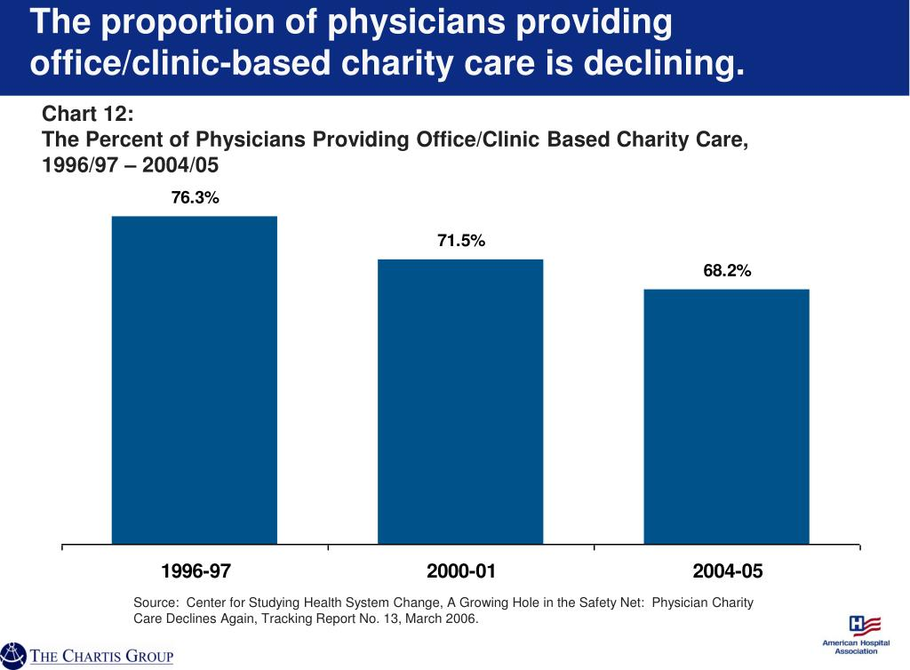 The proportion of physicians providing office/clinic-based charity care is declining.
