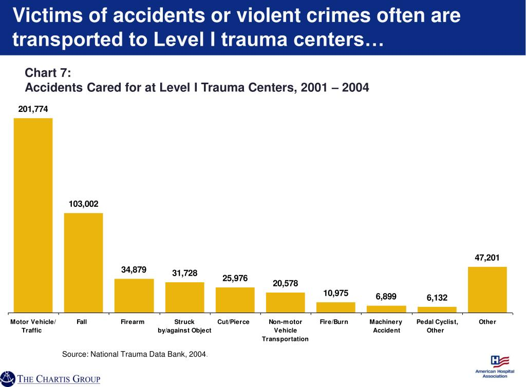 Victims of accidents or violent crimes often are transported to Level I trauma centers…
