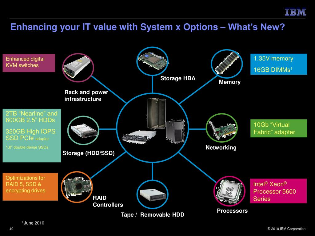Enhancing your IT value with System x Options – What's New?